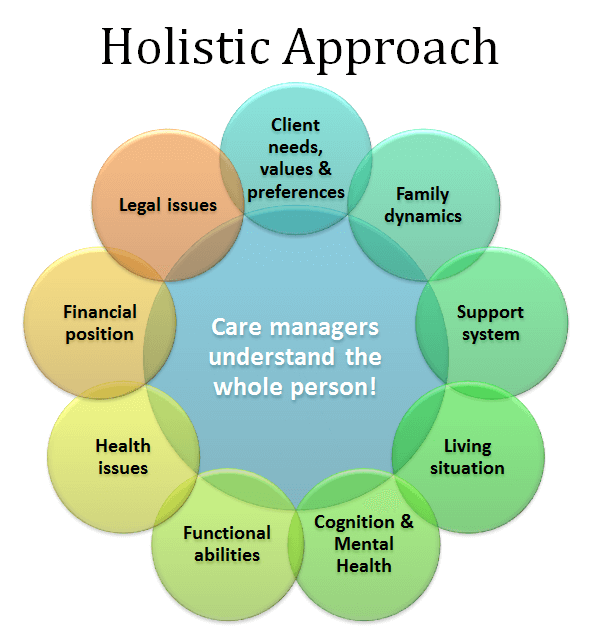 Complete-Assessment-Holistic-Approach