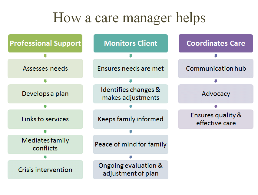 How-a-Care-Manager-Helps-Services
